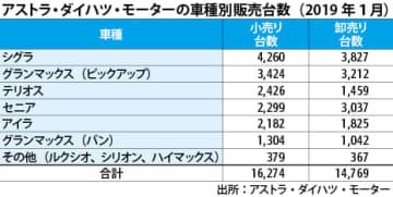 【インドネシア】ダイハツ小売り台数、1月はシェア18.7%[車両]