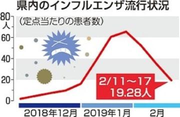 インフル患者半減 前週比【大分県】