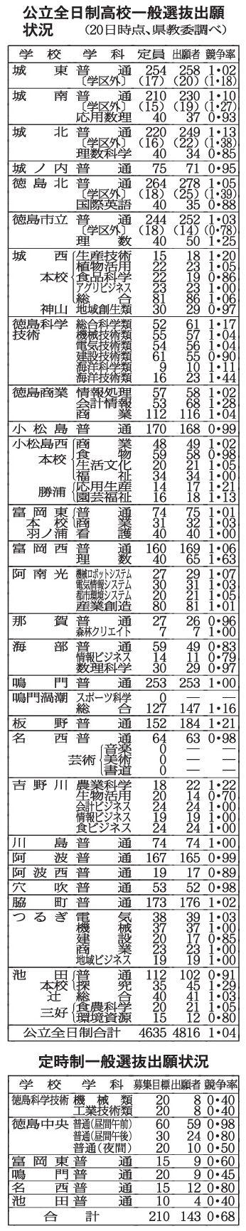 徳島県内公立高一般選抜 全日制 181人定員超過 出願締め切り 平均競争倍率1.04倍