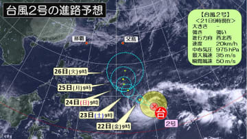 台風2号 最新の進路予想