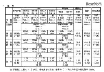 平成31年度兵庫県公立高等学校推薦入学等合格状況「概況」