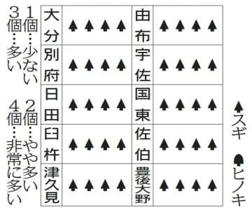 21日の花粉情報(県医師会提供)【大分県】