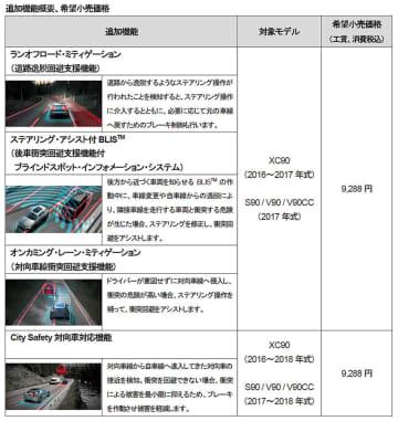 ボルボ「90シリーズ」既販モデルに運転支援システム アップグレード用ソフト発売