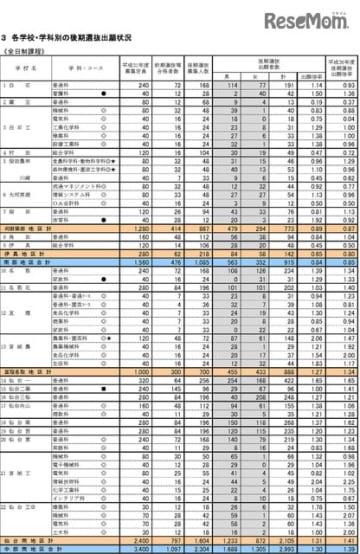 2019年度宮城県公立高等学校入学者選抜 各学校・学科別の後期選抜出願状況