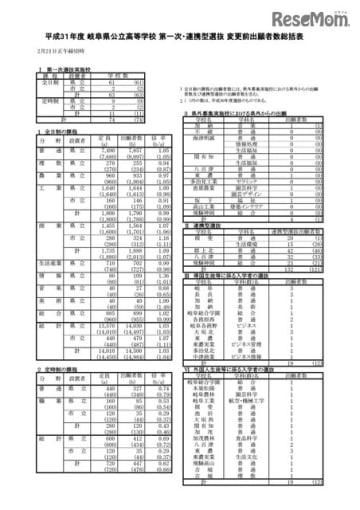 平成31年度 岐阜県公立高等学校 第一次・連携型選抜 変更前出願者数総括表