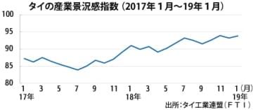 【タイ】1月の産業景況感93.8、2カ月ぶりに上昇[経済]
