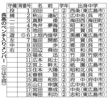 呉高ベンチ入り18人決定 投手陣厚く「守り勝つ」