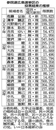 自民「2人目」で最終調整 参院選広島選挙区、無所属現職・県議の名