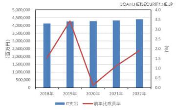 国内SMB IT市場支出額 前年比成長率予測:2018年~2022年