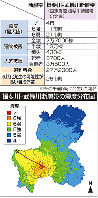 震度7岐阜県内死者3700人 揖斐川-武儀川断層帯の連動時被害想定