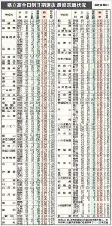 平均1.00倍 県立高入試2期最終倍率