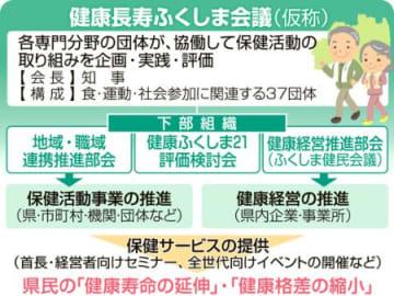 「健康長寿ふくしま会議」3月発足 官民挙げ3本柱推進