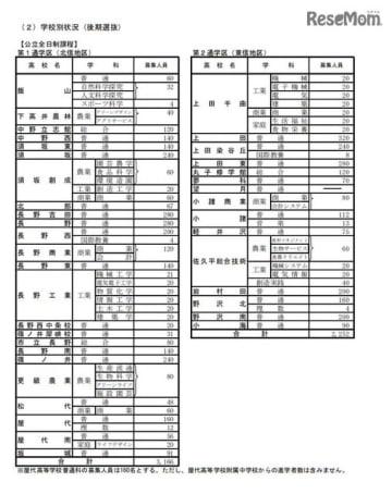平成31年度長野県公立高等学校入学者後期選抜募集人員 学校別状況<公立全日制>