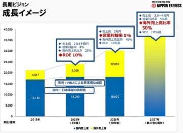 日通/2037年に4兆円企業へ、M&Aで海外シェア拡大、持株制移行も視野