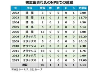 鴨志田貴司氏のNPB時代の成績
