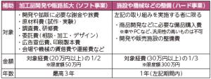 津幡町「農・商・工」連携 6次産業化推進事業補助金