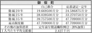 御宿町人事行政の運営等の状況(3)