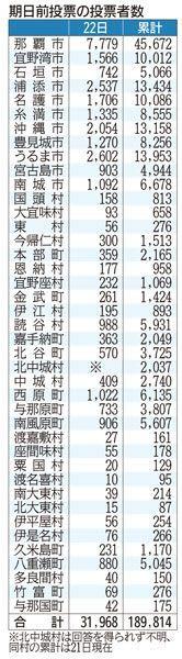 期日前 投票率16% あす県民投票 玉城知事、広報活動に力