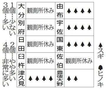 23日の花粉情報(県医師会提供)【大分県】