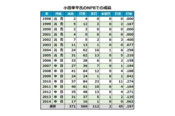 NPB時代の小田幸平氏の成績
