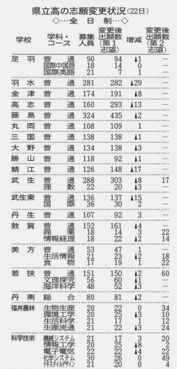 福井県立高校の志願変更状況(2月22日)
