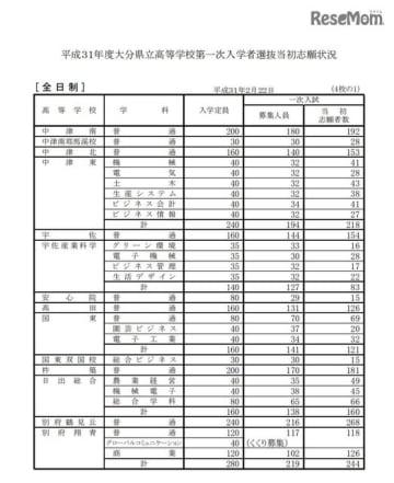 平成31年度大分県立高等学校第一次入学者選抜当初志願状況<全日制>