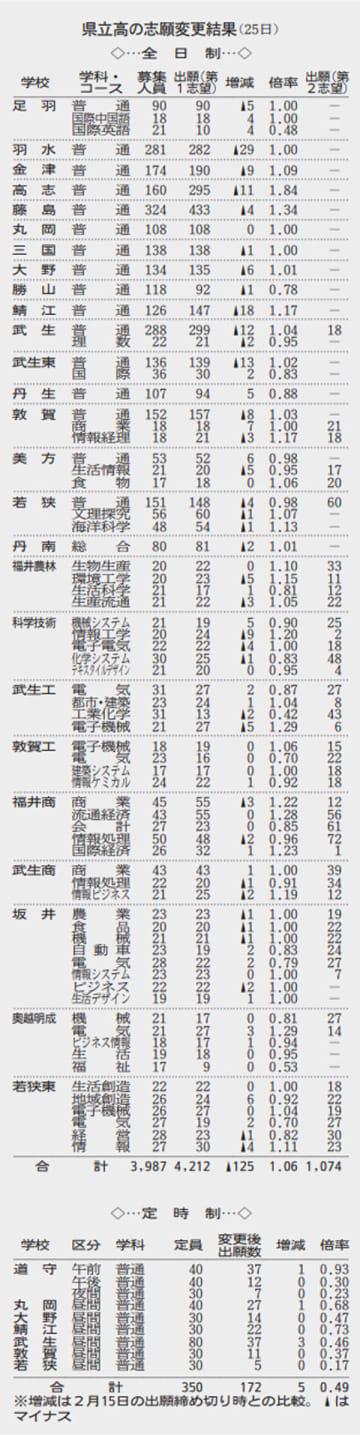 福井県立高校の志願変更結果(2月25日)