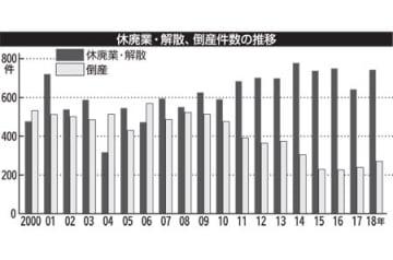休廃業・解散,倒産件数の推移