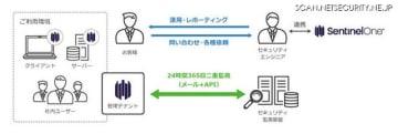 サービス提供体系図