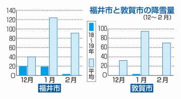 福井県福井市と敦賀市の降雪量