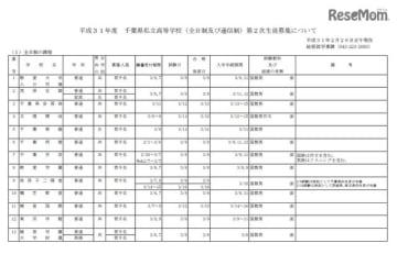 平成31年度千葉県私立高等学校(全日制および通信制)第2次生徒募集について