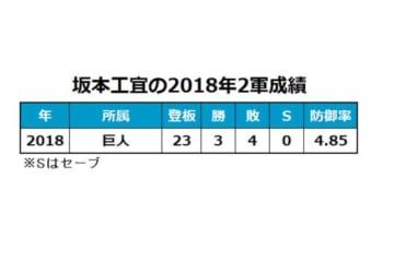 巨人・坂本工宜の2018年2軍成績