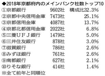 2018年・京都府内のメインバンク社数トップ10