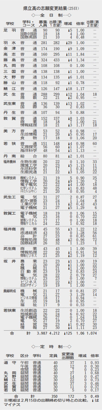 福井県立高校の志願変更結果(2019年度)