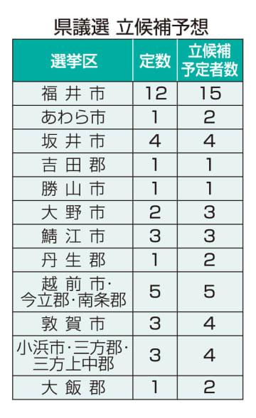 福井県議選 立候補予想