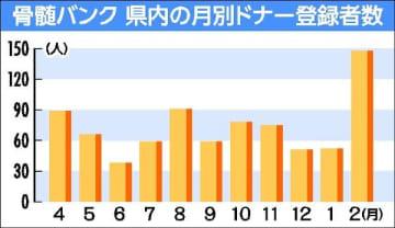 骨髄バンク栃木県内2月 登録者、前月の3倍 池江選手公表で支援の輪