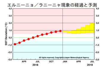 エルニーニョ/ラニーニャ現象の経過と予測 出典:気象庁HP