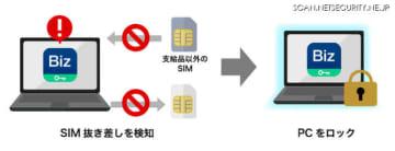 SIM抜き差し監視機能