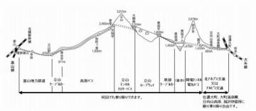 西日本発の立山黒部アルペンきっぷ、4月15日から利用開始