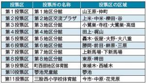 平成31年4月は第19回統一地方選挙です