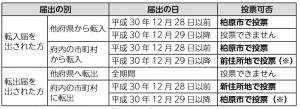 大阪府議会議員選挙 (1)