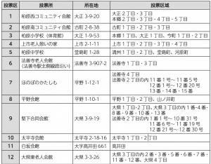 大阪府議会議員選挙 (2)