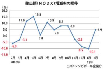 【シンガポール】2月輸出額5%増、4カ月ぶりにプラス[経済]