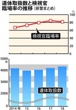 18年茨城県内 検視官臨場率81.9% 取り扱い遺体4336体