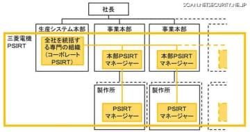三菱電機の製品・サービスのセキュリティーに関する全社体制