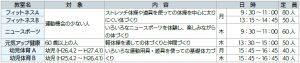 平成31年度 前期体育教室受講者募集(4月~7月/全12回)