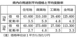 <地価公示>仙台圏上昇幅が拡大 石巻や女川、震災後初下落