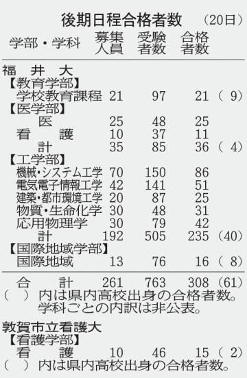 後期日程合格者数(20日)