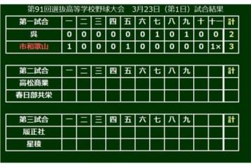 第91回選抜高等学校野球大会の開幕試合は市和歌山が勝利