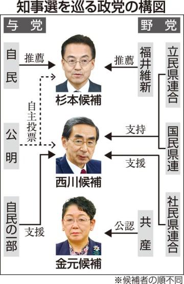 福井県知事選を巡る政党の構図